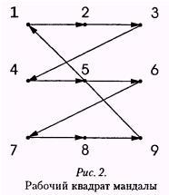 Рис 2 Рабочий квадрат мандалы